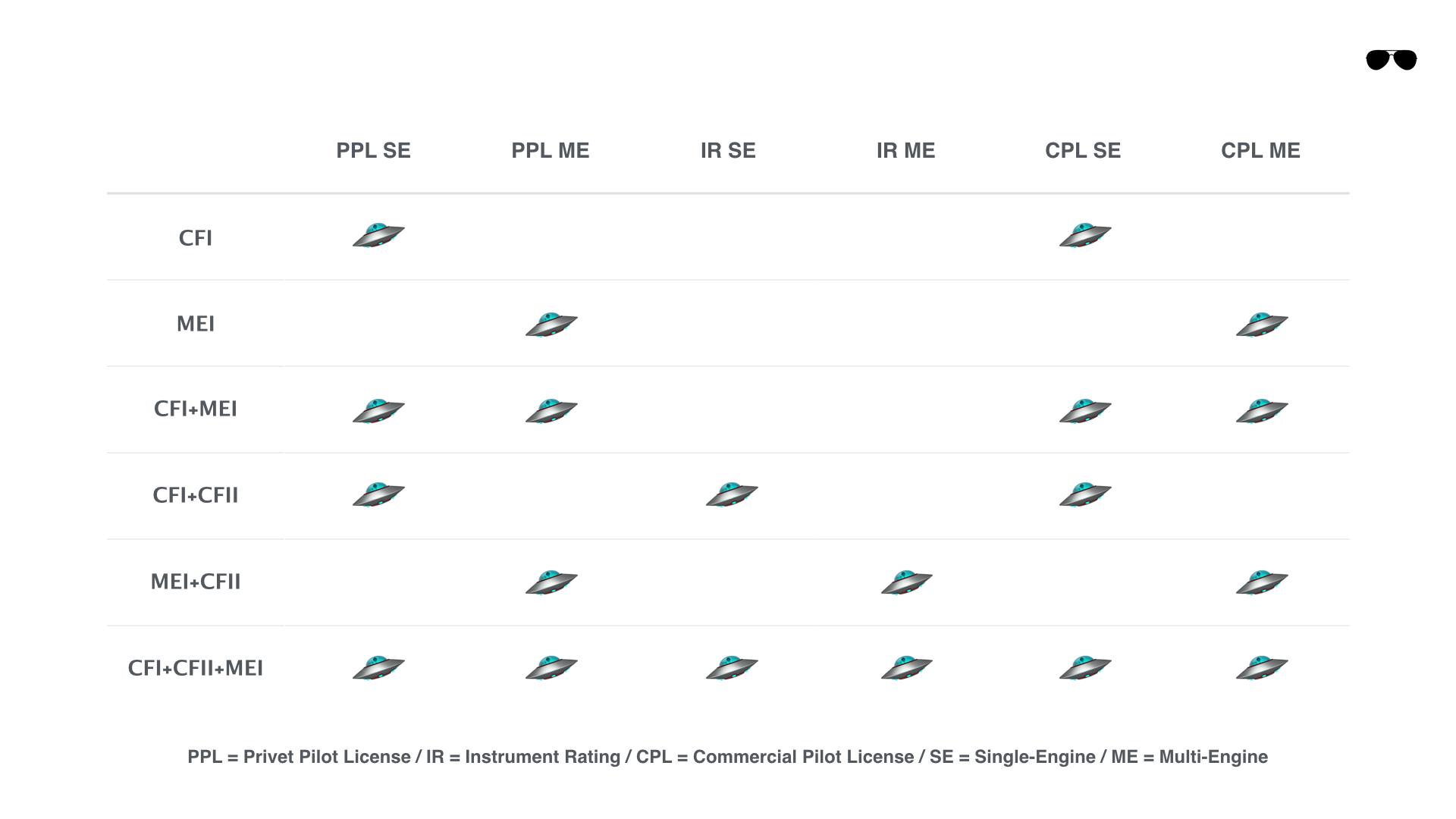 קורס טיס אזרחי חלק ג׳ - סוגי רישיונות הדרכה