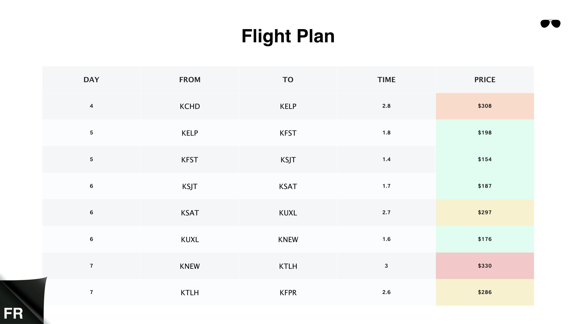 קורס טיס אזרחי תכנית טיסה חזור